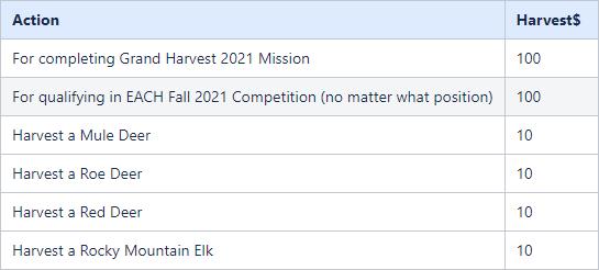 harvest points
